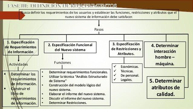 El grupo prueba los diferentes procedimientos de lenguajes de  control de tareas que se hayan utilizado.  Dentro de esta f...