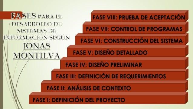 FASE VIII: PRUEBA DE ACEPTACIÓN  FASE VII: CONTROL DE PROGRAMAS  FASE VI: CONSTRUCCIÓN DEL SISTEMA  FASE V: DISEÑO DETALLA...
