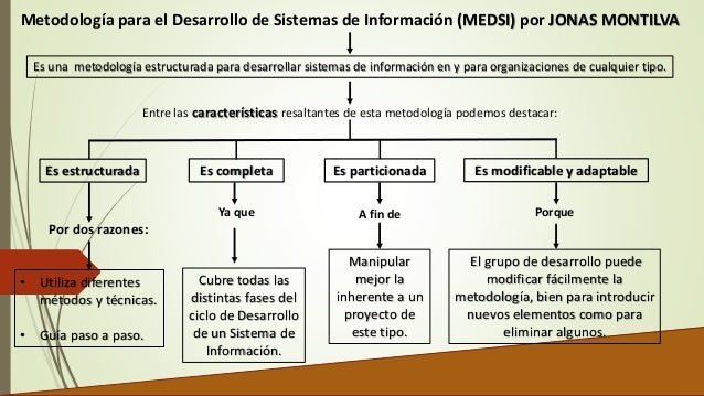 Metodología para el Desarrollo de Sistemas de Información (MEDSI) por JONAS MONTILVA  Es una metodología estructurada para...