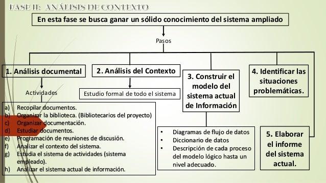 Busca elaborar un diseño detallado del sistema de información que muestre como se construirán los subsistemas de  datos y ...