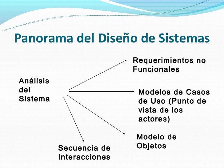 Panorama del Diseño de Sistemas                           Requerimientos no                           FuncionalesAnálisisd...