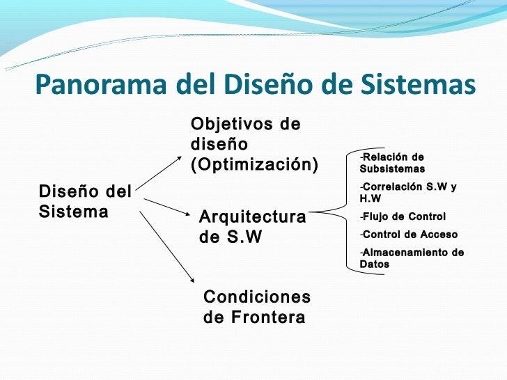 Objetivos de             diseño                              -Relación de             (Optimización)   SubsistemasDiseño d...