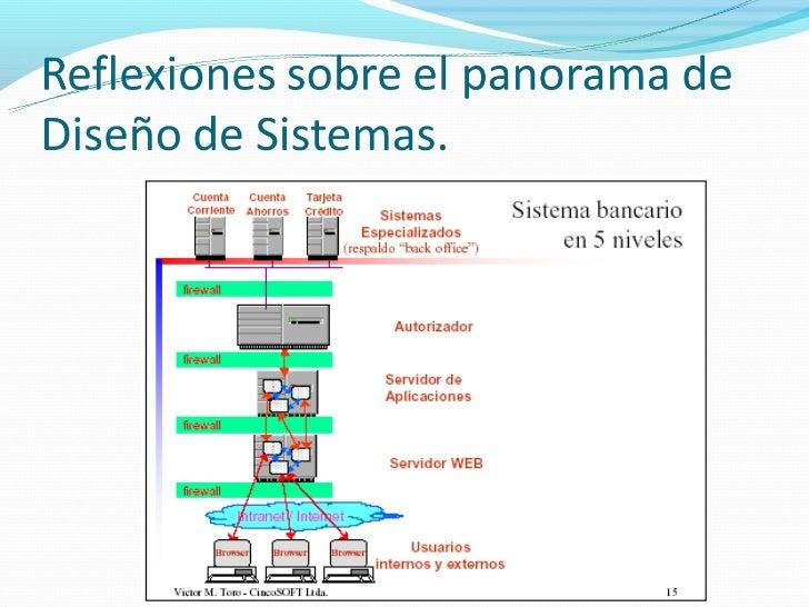 Arquitectura de S.WA medida que la complejidad de los sistemas se fue incrementando, las descomposición en subsistemas es...