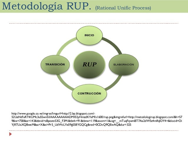 rup 1 This paper provides an overview of the rup process this overview addresses the four phases of the process life cycle and compares the iterative approach with other.