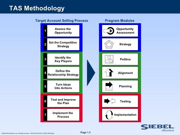 Metodologia tas para empresas it for Target account selling template