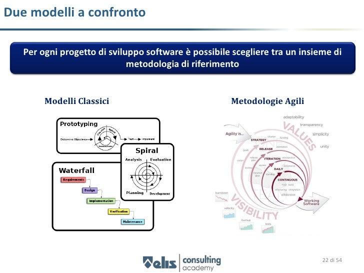 Modello Waterfall    Studio di fattibilità        Analisi dei         requisiti                                Punti di fo...