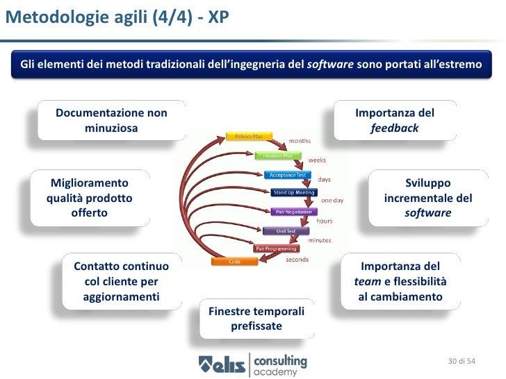 Confronto e sintesi principi agili    Necessità di elaborare un framework concettuale incentrato sul rilascio iterativo ed...