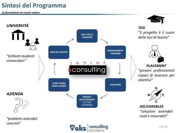Ambiti della Formazione La FORMAZIONE si incentra su 4 aree e su due ambiti:      • competenze manageriali      • competen...