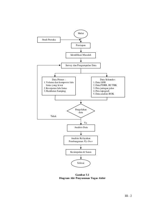 Bab iii metodologi penelitian btr ccuart Image collections