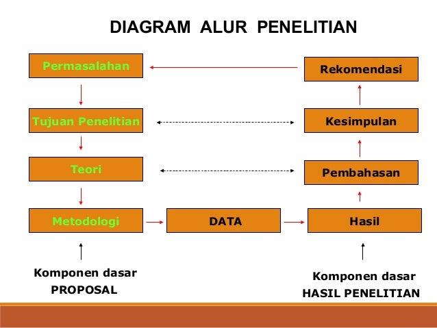 Metodologi penelitian kualitatif mirza shahreza final diagram alur penelitian permasalahan ccuart Gallery