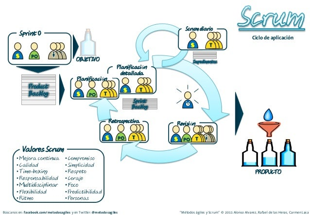 agile scrum methodology tutorial pdf