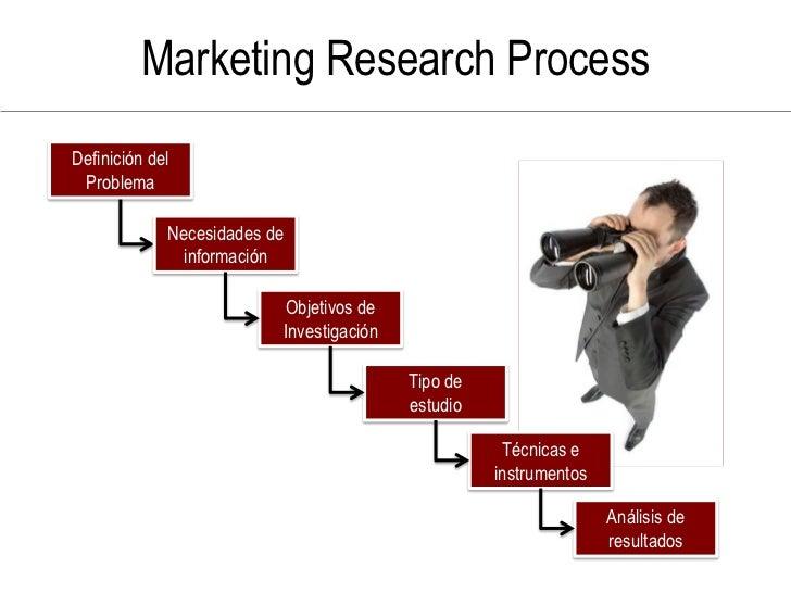 Marketing Research Process Definición del  Problema               Necesidades de                información               ...