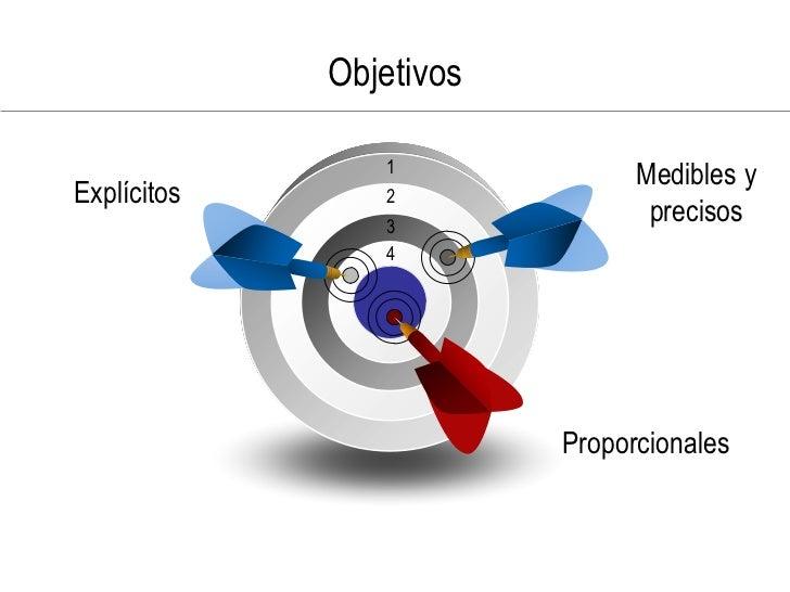 Objetivos                  1                                Medibles y Explícitos      2                 3                ...