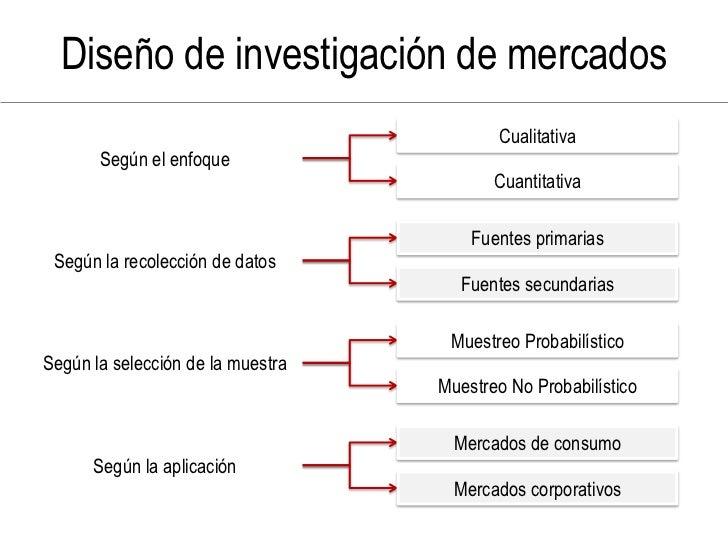 Diseño de investigación de mercados                                           Cualitativa        Según el enfoque         ...