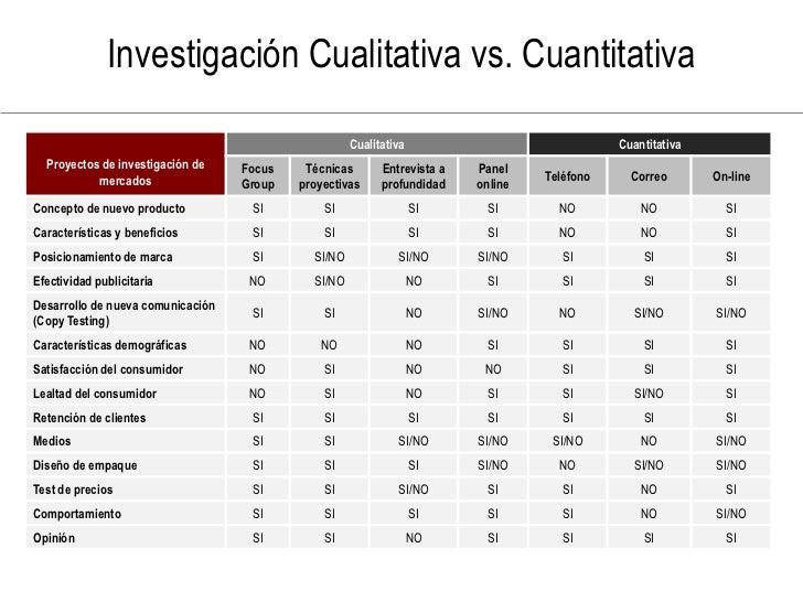 Investigación Cualitativa vs. Cuantitativa                                                       Cualitativa              ...