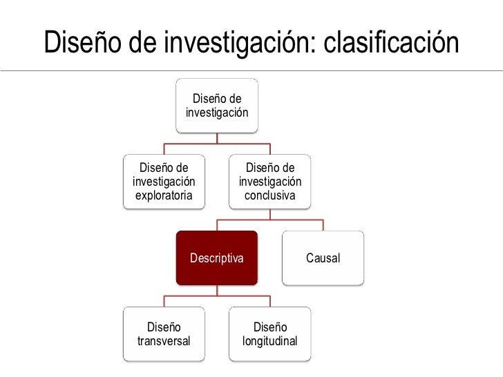 Diseño de investigación: clasificación                     Diseño de                   investigación              Diseño d...