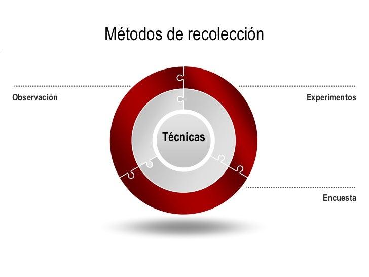 Métodos de recolección   Observación                            Experimentos                         Técnicas             ...
