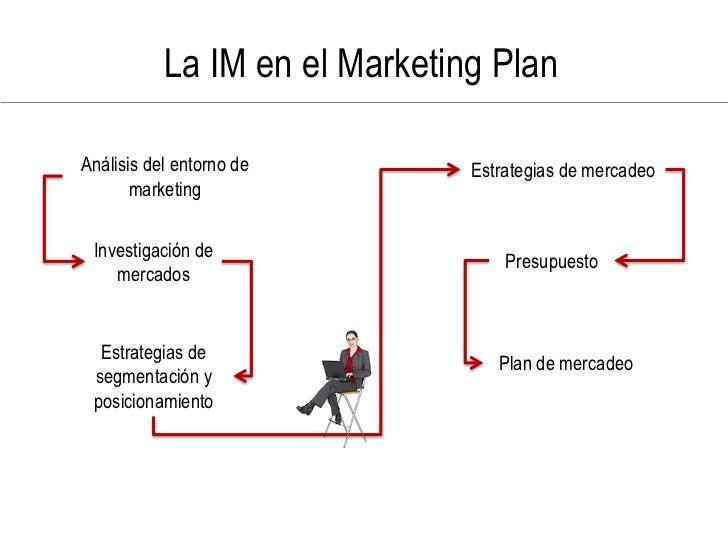 La IM en el Marketing Plan  Análisis del entorno de        Estrategias de mercadeo        marketing    Investigación de   ...