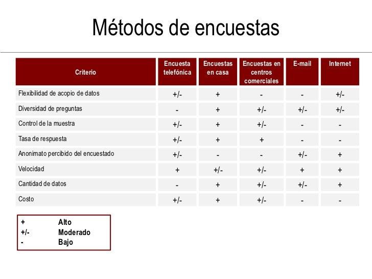 Métodos de encuestas                                      Encuesta     Encuestas   Encuestas en   E-mail   Internet       ...