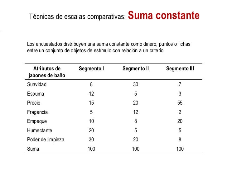 Escalas de calificación por reactivos                   Los encuestados tienen números,                  breves descripcio...