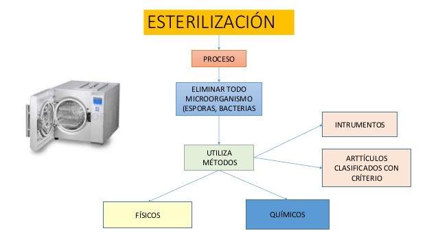 Metodos de esterilización