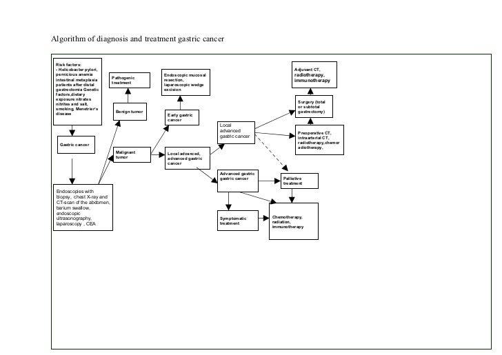 Bohomolets Oncology Practical Methodical #1