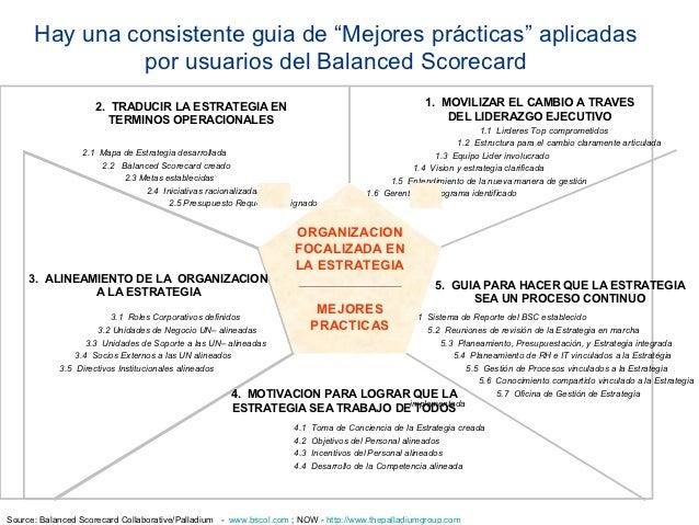 Metología Del Balanced Scorecard