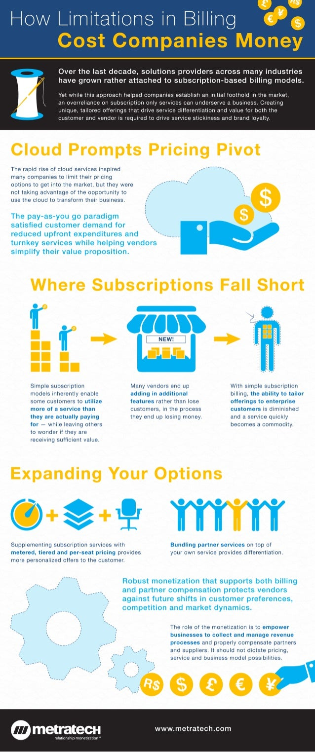 metratech limitations subscription billing infographic