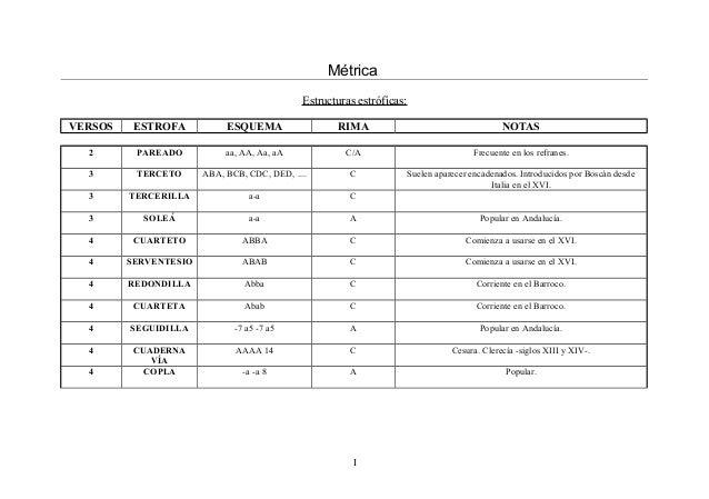 Métrica Estructuras estróficas: VERSOS ESTROFA ESQUEMA RIMA NOTAS 2 PAREADO aa, AA, Aa, aA C/A Frecuente en los refranes. ...