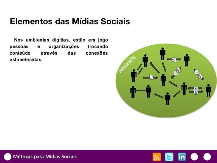 Elementos das Mídias Sociais  Nos ambientes digitias, estão em jogopessoas    e     organizações   trocandoconteúdo     at...
