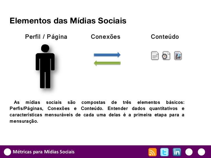 Elementos das Mídias Sociais      Perfil / Página           Conexões                 Conteúdo  As mídias sociais são compo...