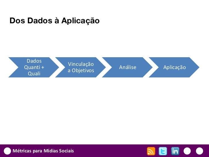 Dos Dados à Aplicação      Dados                         Vinculação     Quanti +                          Análise   Aplica...