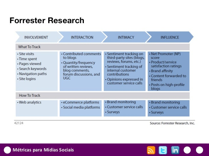 Forrester ResearchMétricas para Mídias Sociais