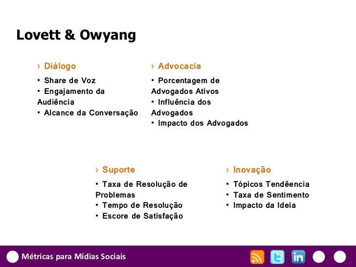 Lovett & Owyang    › Diálogo                   › Advocacia    • Share de Voz              • Porcentagem de    • Engajament...