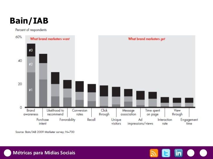 Bain/IABMétricas para Mídias Sociais