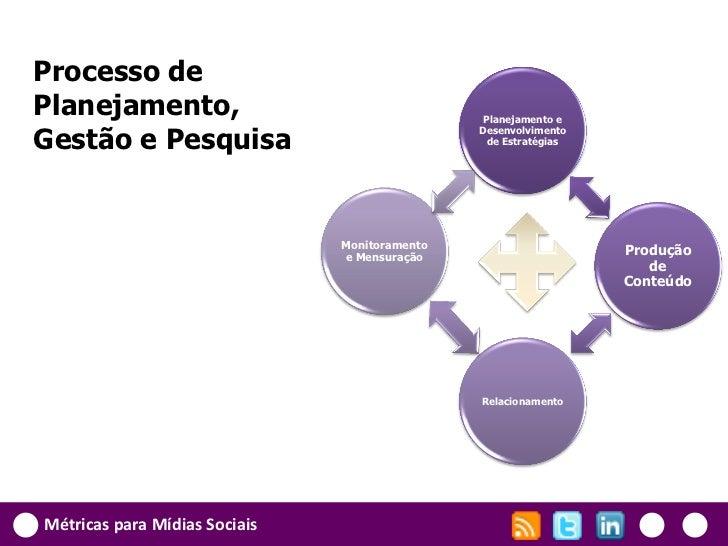Processo dePlanejamento,                                   Planejamento eGestão e Pesquisa                                ...