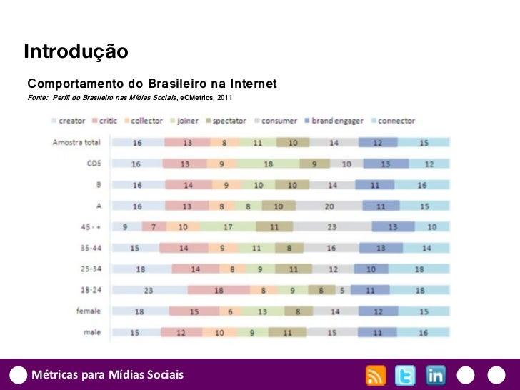 IntroduçãoComportamento do Brasileiro na InternetFonte: Perfil do Brasileiro nas Mídias Sociais, eCMetrics, 2011 Métricas ...