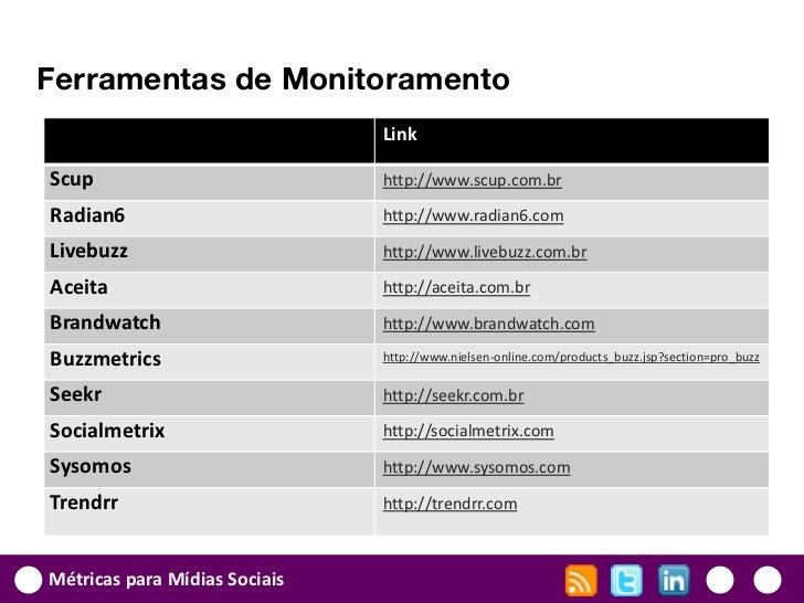 Ferramentas de Monitoramento                               LinkScup                           http://www.scup.com.brRadian...