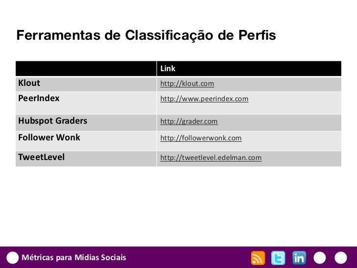 Ferramentas de Classificação de Perfis                               LinkKlout                          http://klout.comPe...