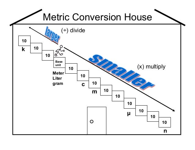 Metric conversion house for Metric homes