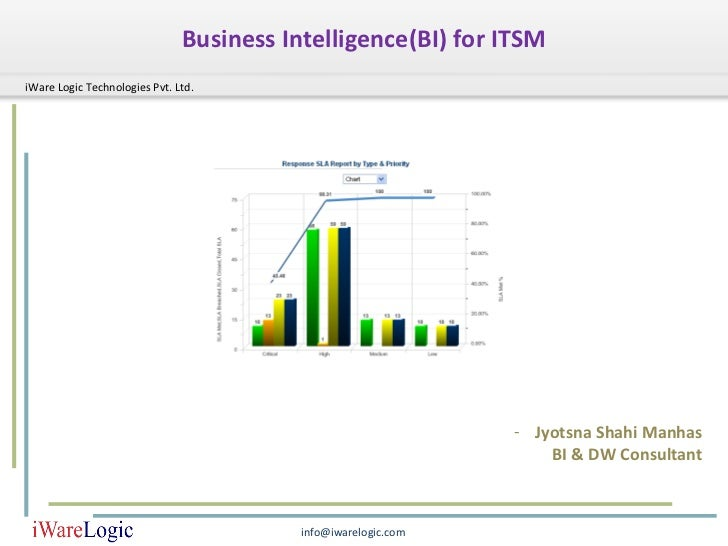 Business Intelligence(BI) for ITSMiWare Logic Technologies Pvt. Ltd.                                                      ...