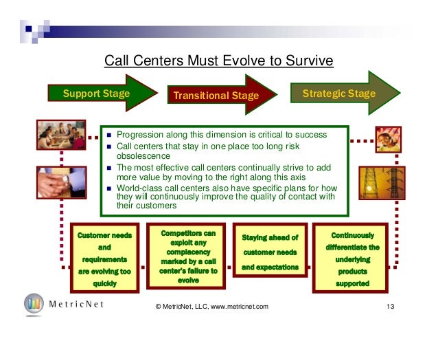 13© MetricNet, LLC, www.metricnet.com Call Centers Must Evolve to Survive  Progression along this dimension is critical t...