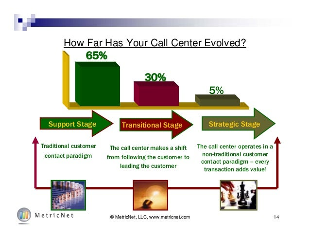 14© MetricNet, LLC, www.metricnet.com 65% 30% 5% Support Stage Transitional Stage Strategic Stage Traditional customer con...