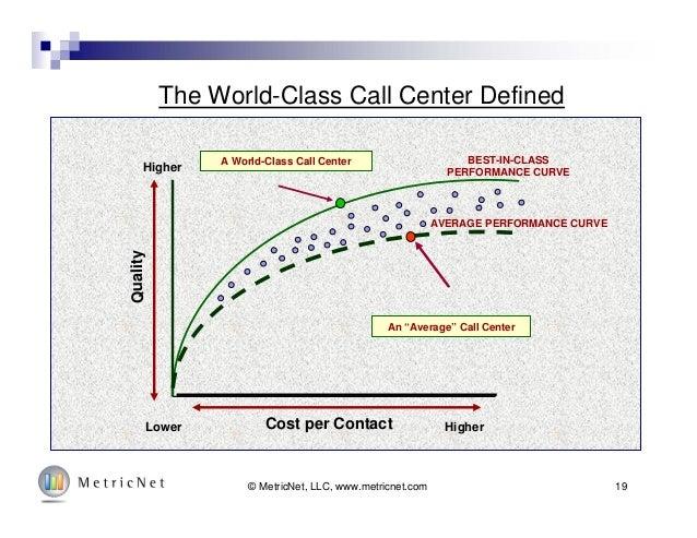 """19© MetricNet, LLC, www.metricnet.com Cost per Contact Quality HigherLower Higher A World-Class Call Center An """"Average"""" C..."""
