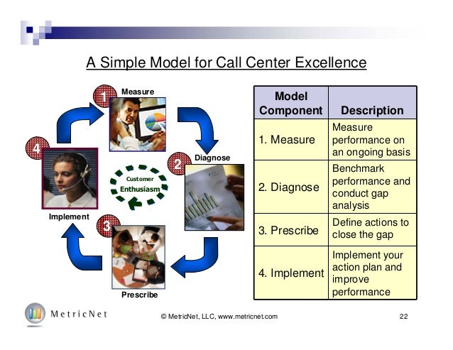 22© MetricNet, LLC, www.metricnet.com 4 3 2 1 Customer Enthusiasm A Simple Model for Call Center Excellence Measure Diagno...