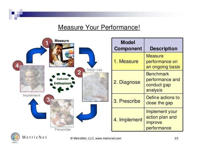 23© MetricNet, LLC, www.metricnet.com Measure Your Performance! Model Component Description 1. Measure Measure performance...
