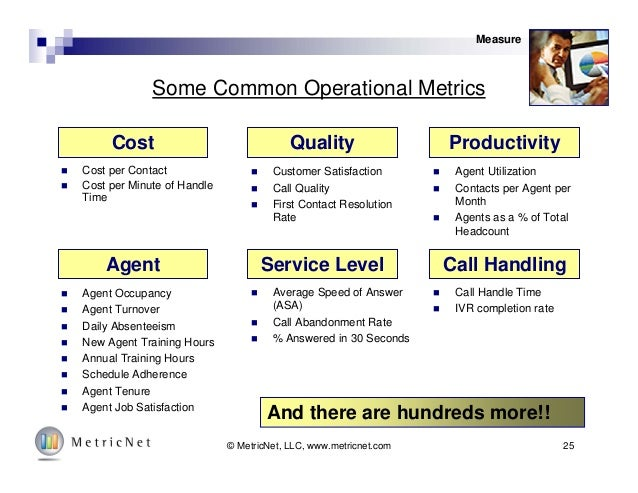 25© MetricNet, LLC, www.metricnet.com Some Common Operational Metrics  Cost per Contact  Cost per Minute of Handle Time ...