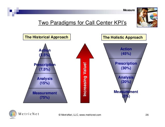 26© MetricNet, LLC, www.metricnet.com Two Paradigms for Call Center KPI's The Historical Approach The Holistic Approach Me...