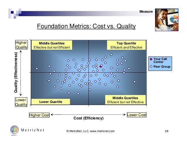 28© MetricNet, LLC, www.metricnet.com Foundation Metrics: Cost vs. Quality Measure Lower Cost Cost (Efficiency) Quality(Ef...