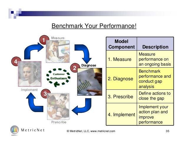 35© MetricNet, LLC, www.metricnet.com Benchmark Your Performance! Model Component Description 1. Measure Measure performan...